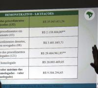 Durante os seis primeiros meses deste ano, o município de Palmeira conseguiu economizar mais de R$ 9,5 milhões.