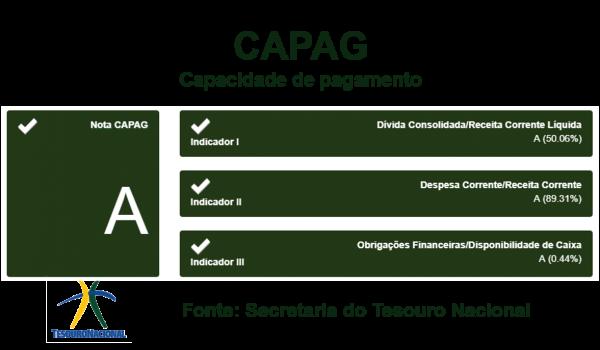 Palmeira atinge nota A de capacidade de pagamento junto ao Tesouro Nacional
